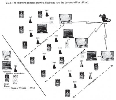 Diagram of communications network in memo by Alan Gross